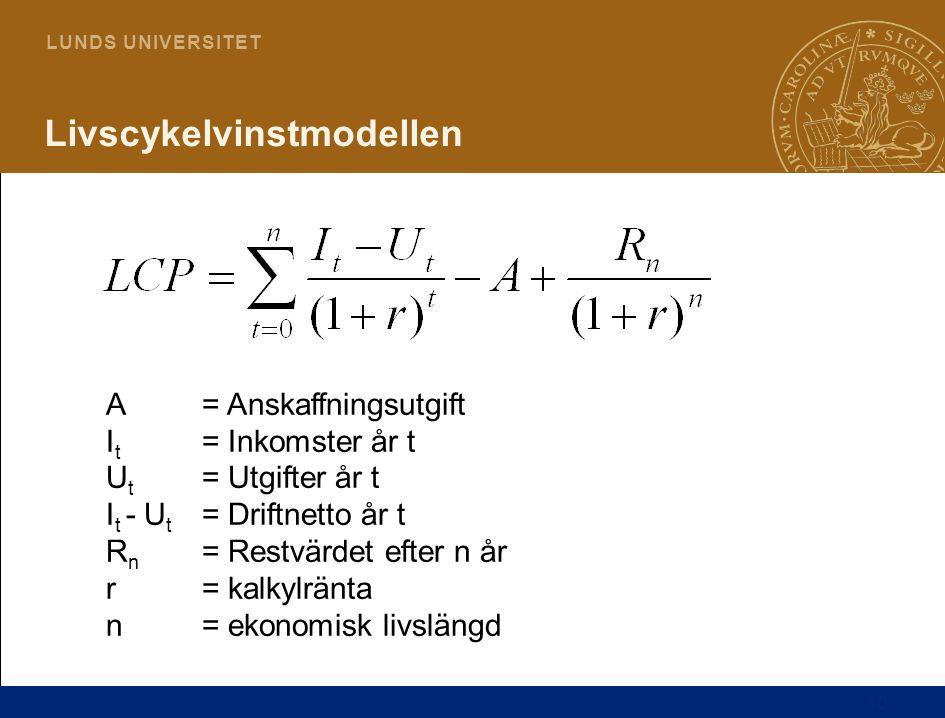 Livscykelvinstmodellen