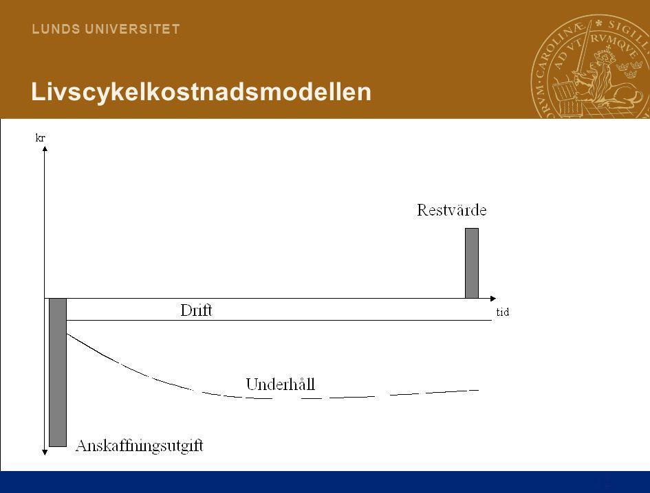 Livscykelkostnadsmodellen