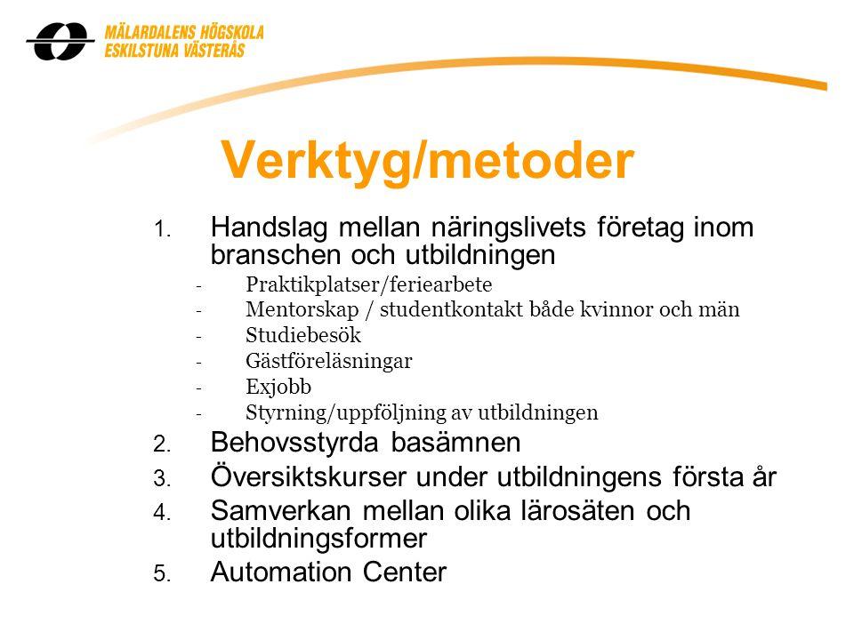 Verktyg/metoder Handslag mellan näringslivets företag inom branschen och utbildningen. Praktikplatser/feriearbete.