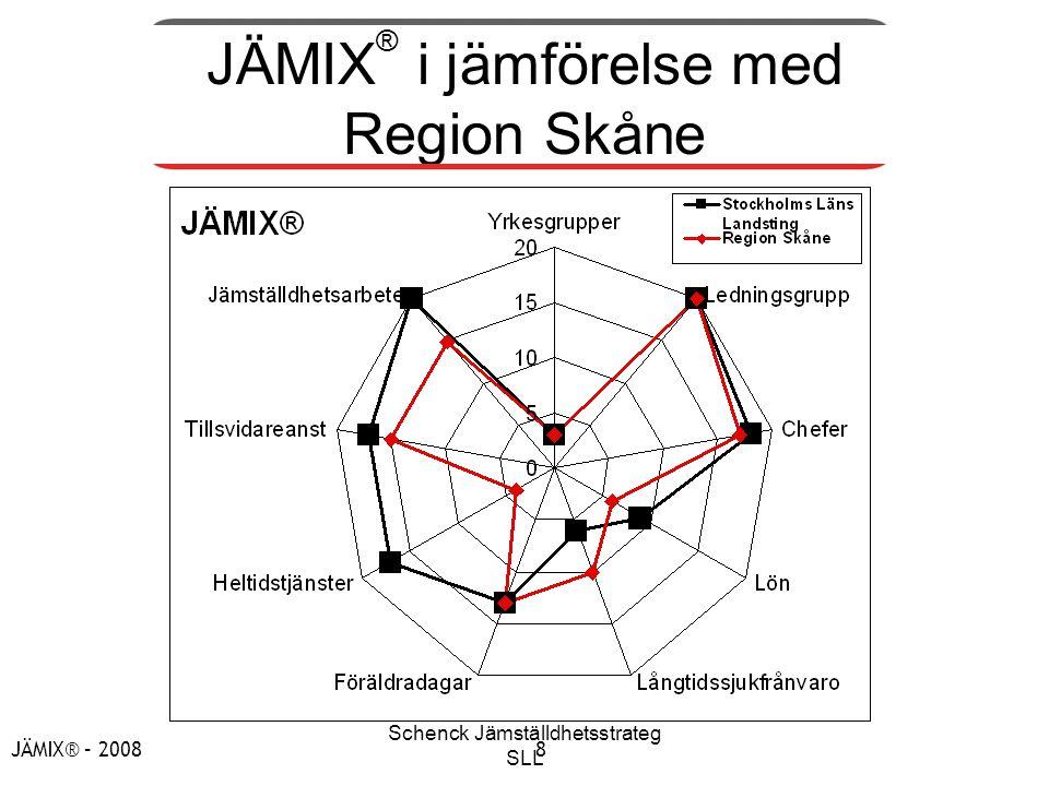 JÄMIX® i jämförelse med Region Skåne