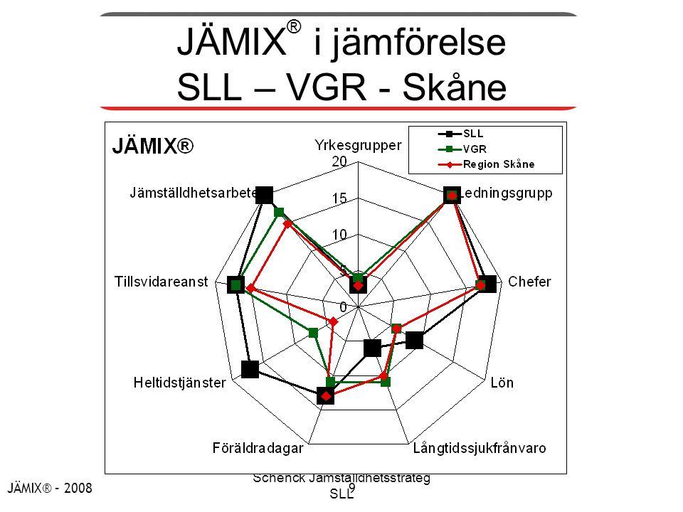 JÄMIX® i jämförelse SLL – VGR - Skåne