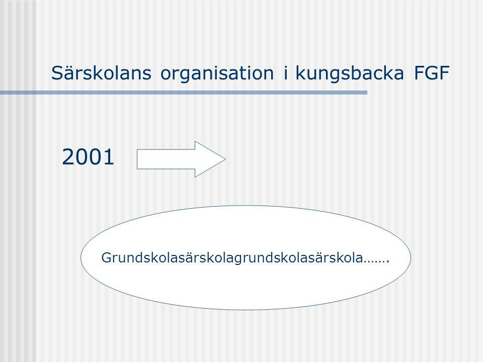 Särskolans organisation i kungsbacka FGF