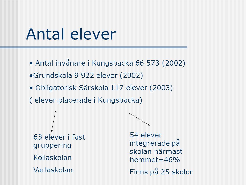 Antal elever Antal invånare i Kungsbacka 66 573 (2002)