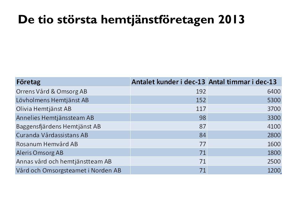 De tio största hemtjänstföretagen 2013