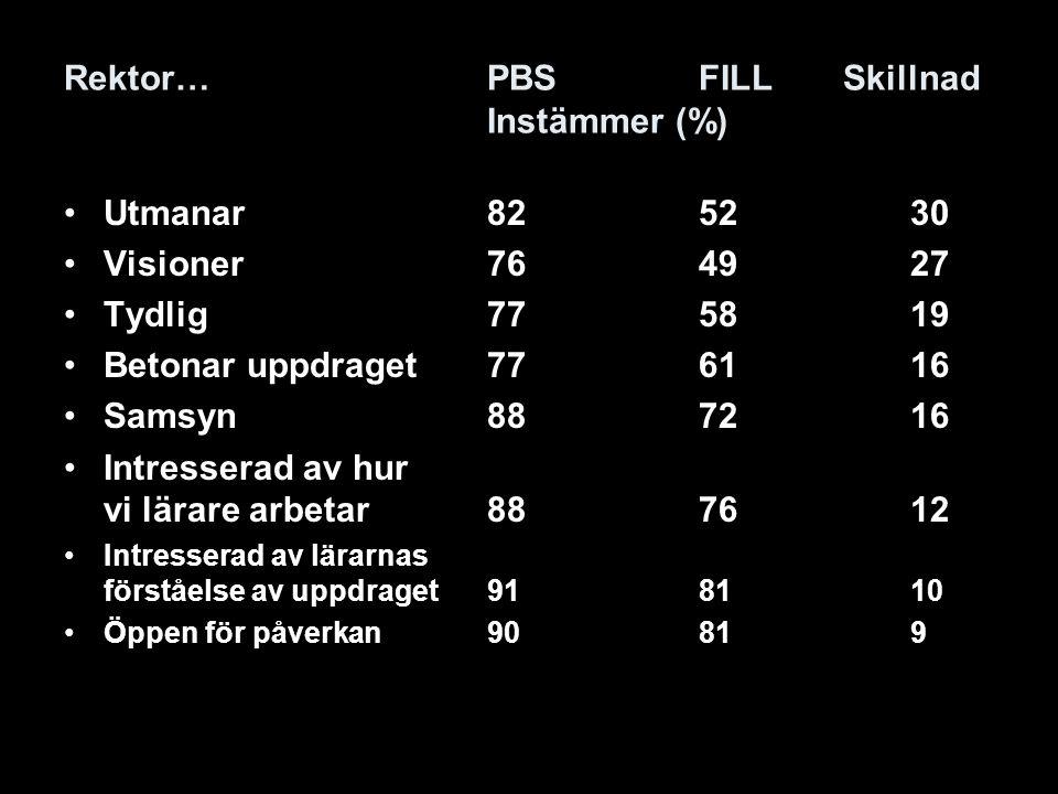 Rektor… PBS FILL Skillnad Instämmer (%)