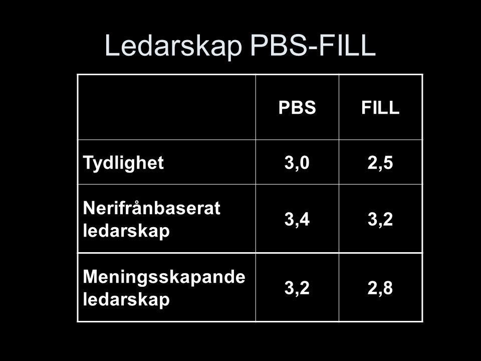 Ledarskap PBS-FILL PBS FILL Tydlighet 3,0 2,5