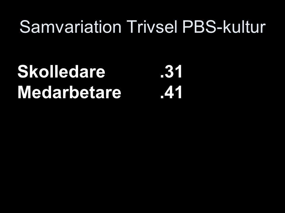 Samvariation Trivsel PBS-kultur