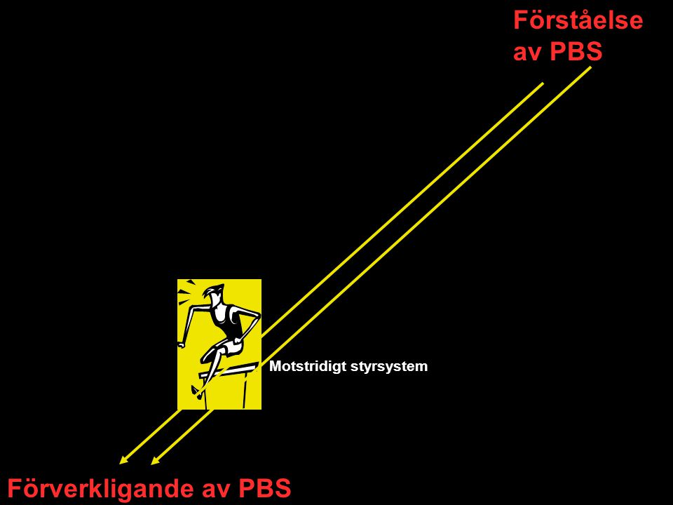 Förståelse av PBS Motstridigt styrsystem Förverkligande av PBS