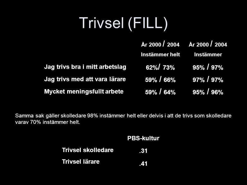 Trivsel (FILL) Jag trivs bra i mitt arbetslag 62%/ 73% 95% / 97%