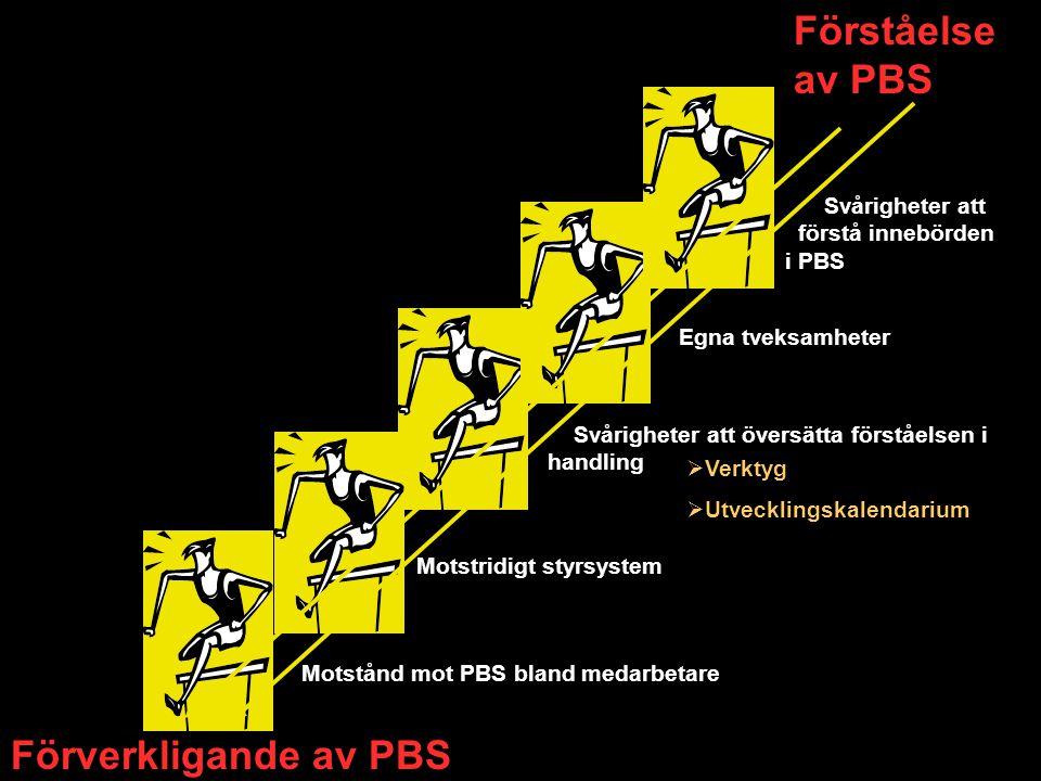 Förståelse av PBS Förverkligande av PBS