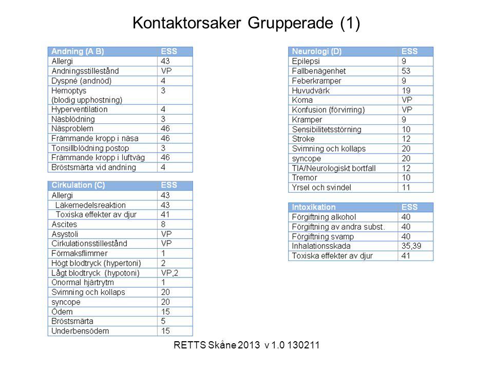 Kontaktorsaker Grupperade (1)