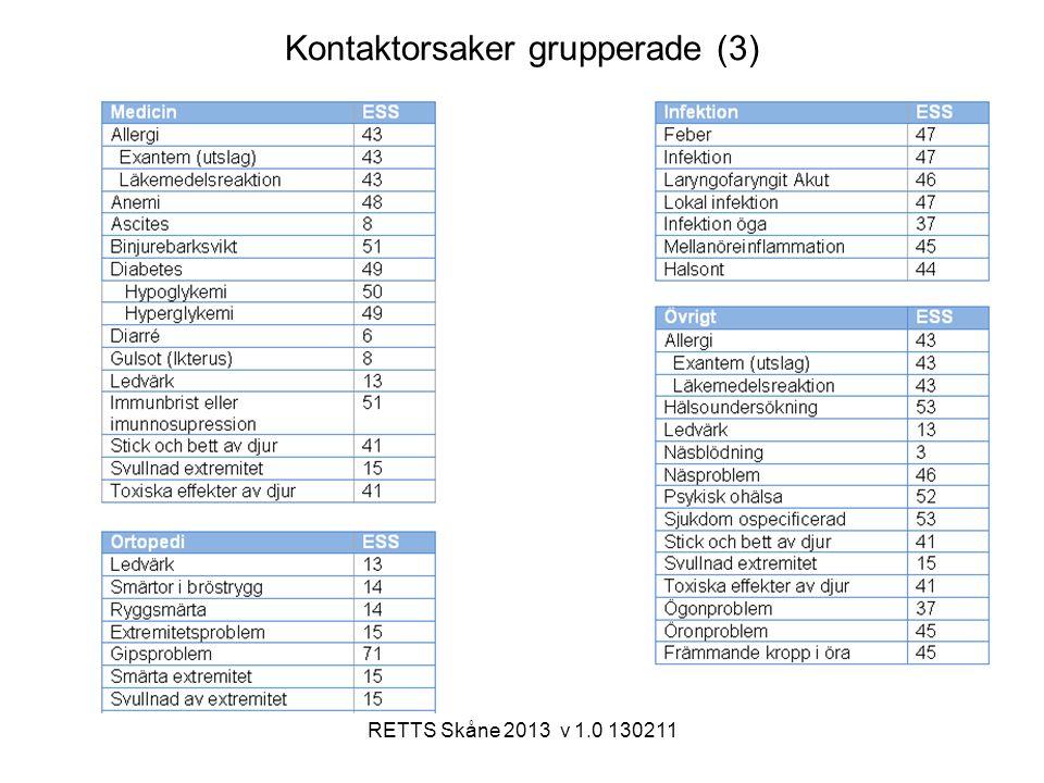 Kontaktorsaker grupperade (3)