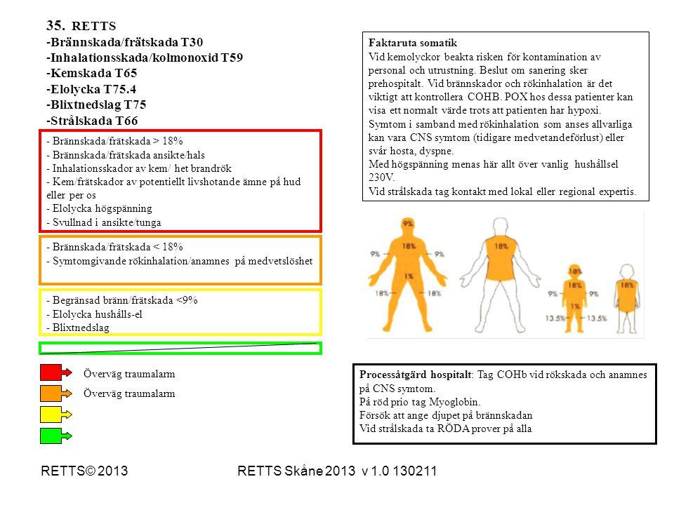 35. RETTS Brännskada/frätskada T30 Inhalationsskada/kolmonoxid T59