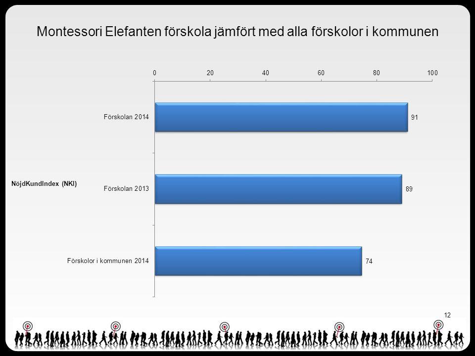 Montessori Elefanten förskola jämfört med alla förskolor i kommunen
