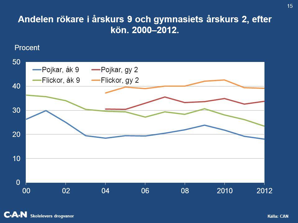15 Andelen rökare i årskurs 9 och gymnasiets årskurs 2, efter kön. 2000–2012. Procent