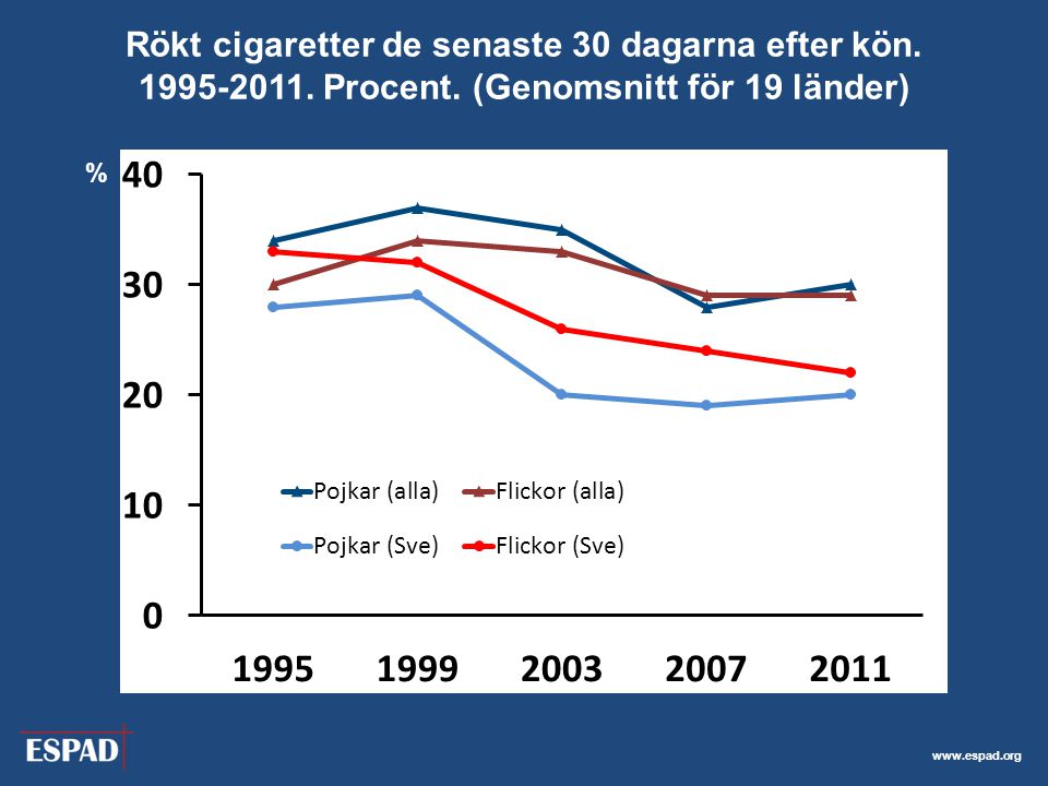 Rökt cigaretter de senaste 30 dagarna efter kön. 1995-2011. Procent