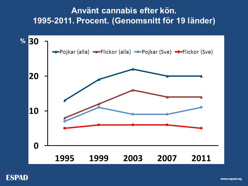 Använt cannabis efter kön. 1995-2011. Procent