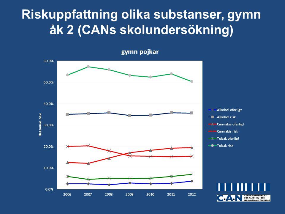Riskuppfattning olika substanser, gymn åk 2 (CANs skolundersökning)