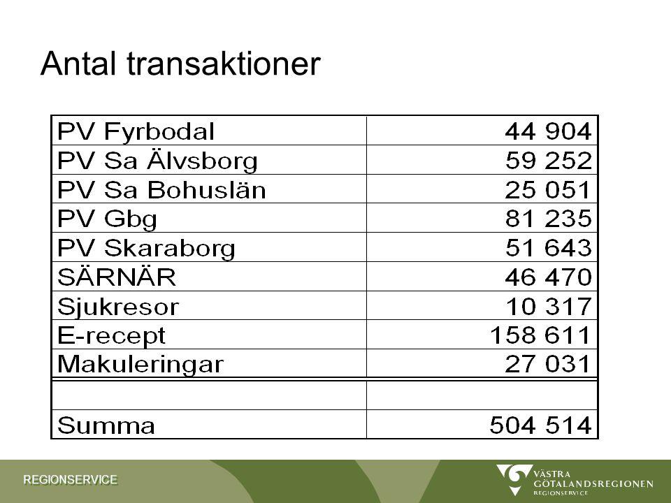 Antal transaktioner