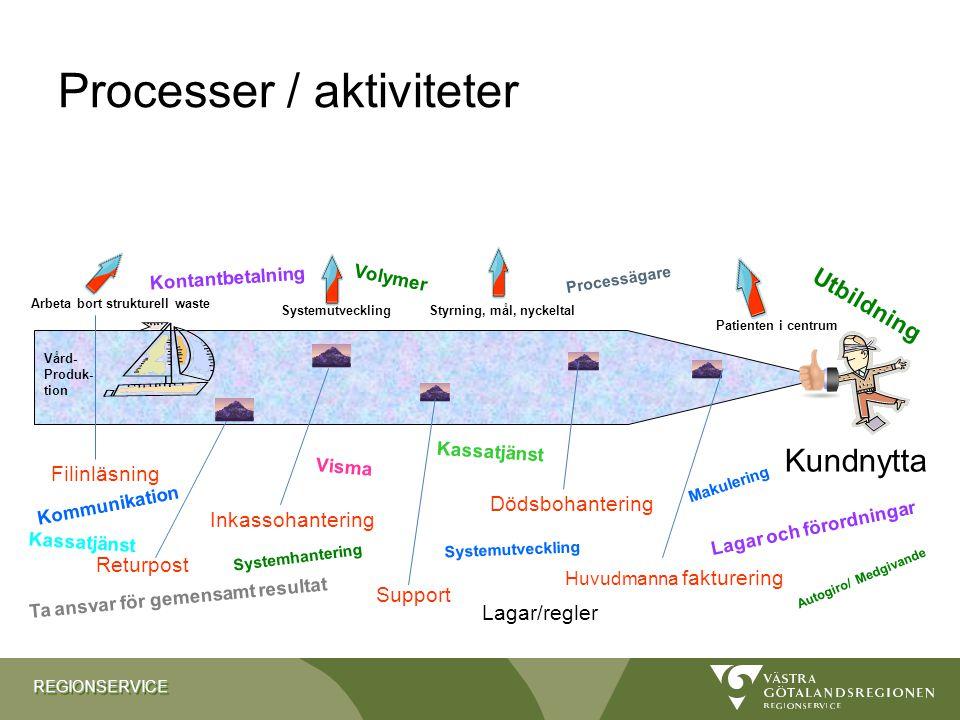 Processer / aktiviteter