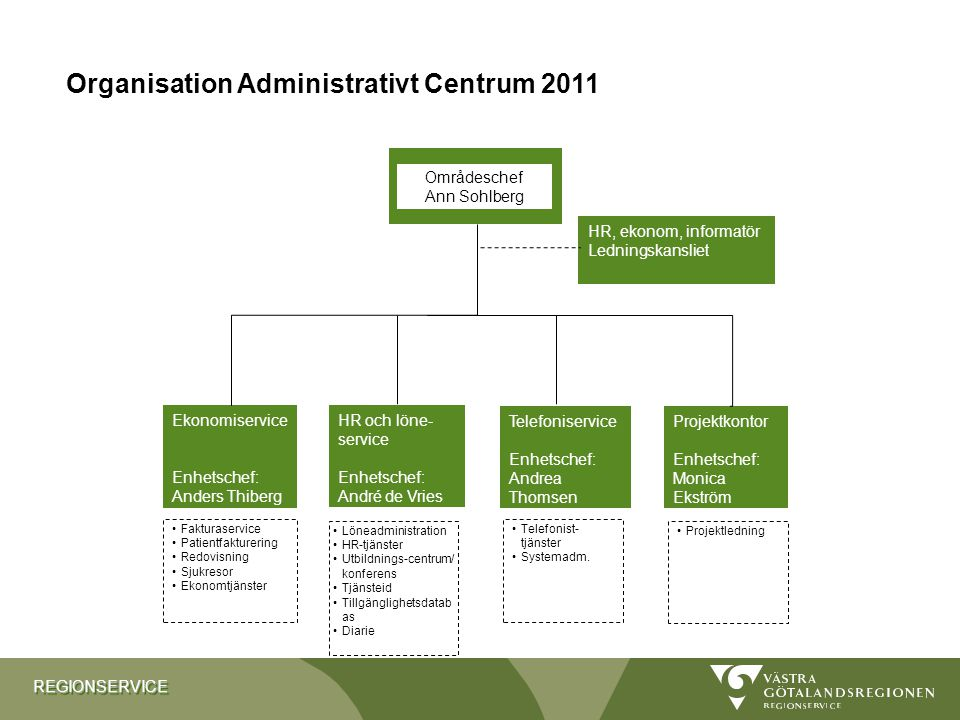 Organisation Administrativt Centrum 2011