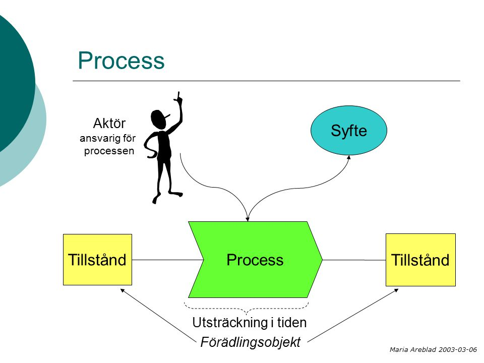 Process Syfte Process Tillstånd Tillstånd Aktör Utsträckning i tiden