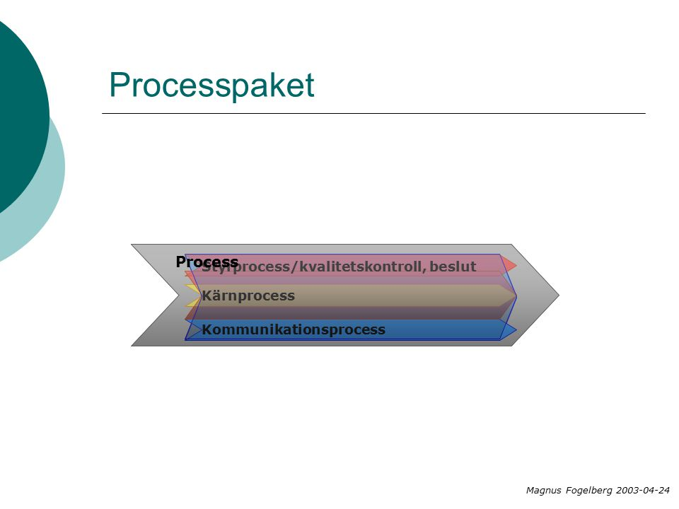 Process paket Process Styrprocess/kvalitetskontroll, beslut