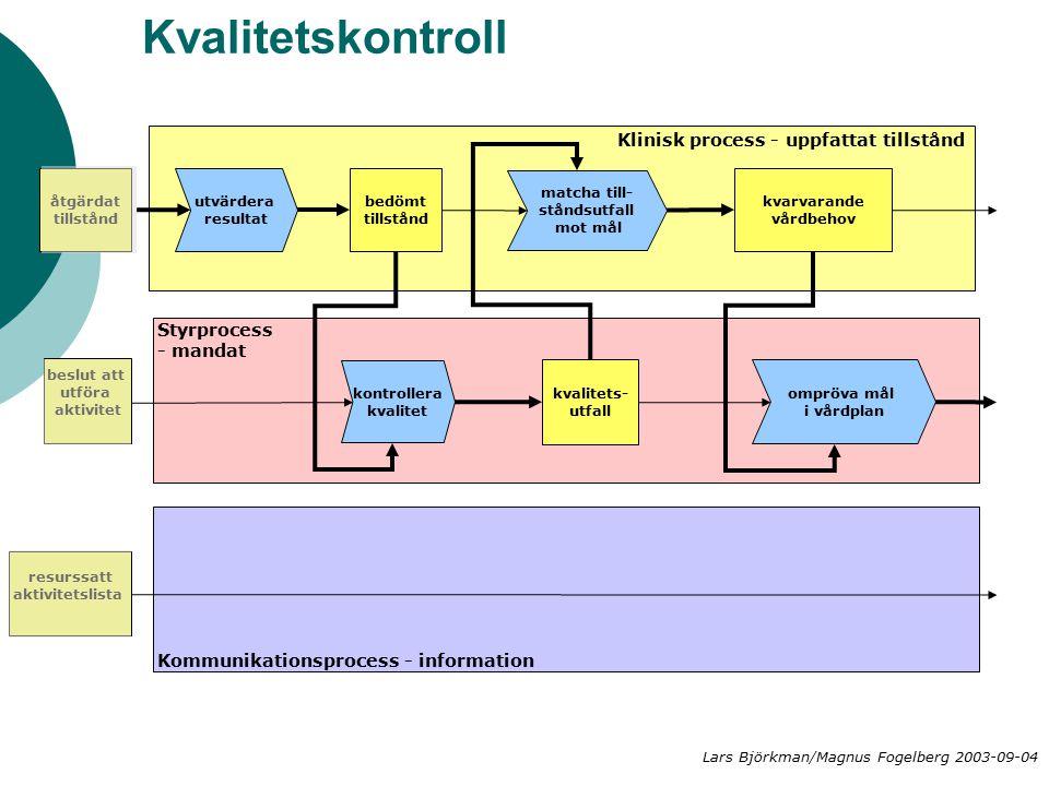 Kvalitetskontroll Klinisk process - uppfattat tillstånd Styrprocess