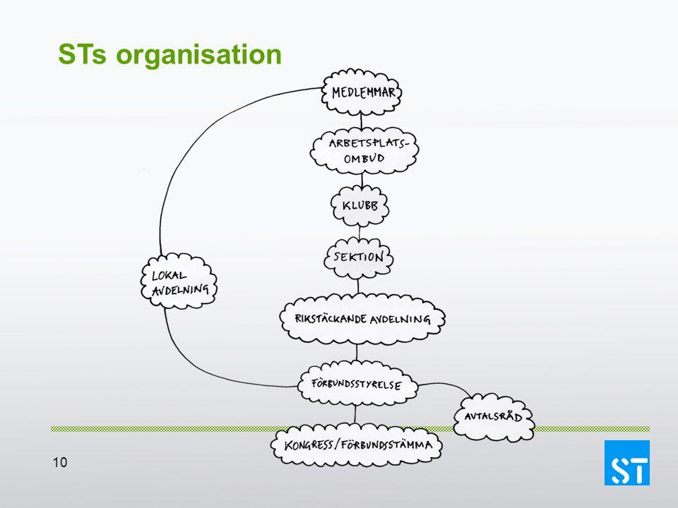 STs organisation