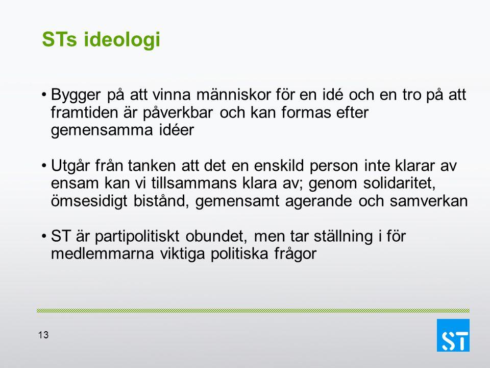 STs ideologi Bygger på att vinna människor för en idé och en tro på att framtiden är påverkbar och kan formas efter gemensamma idéer.