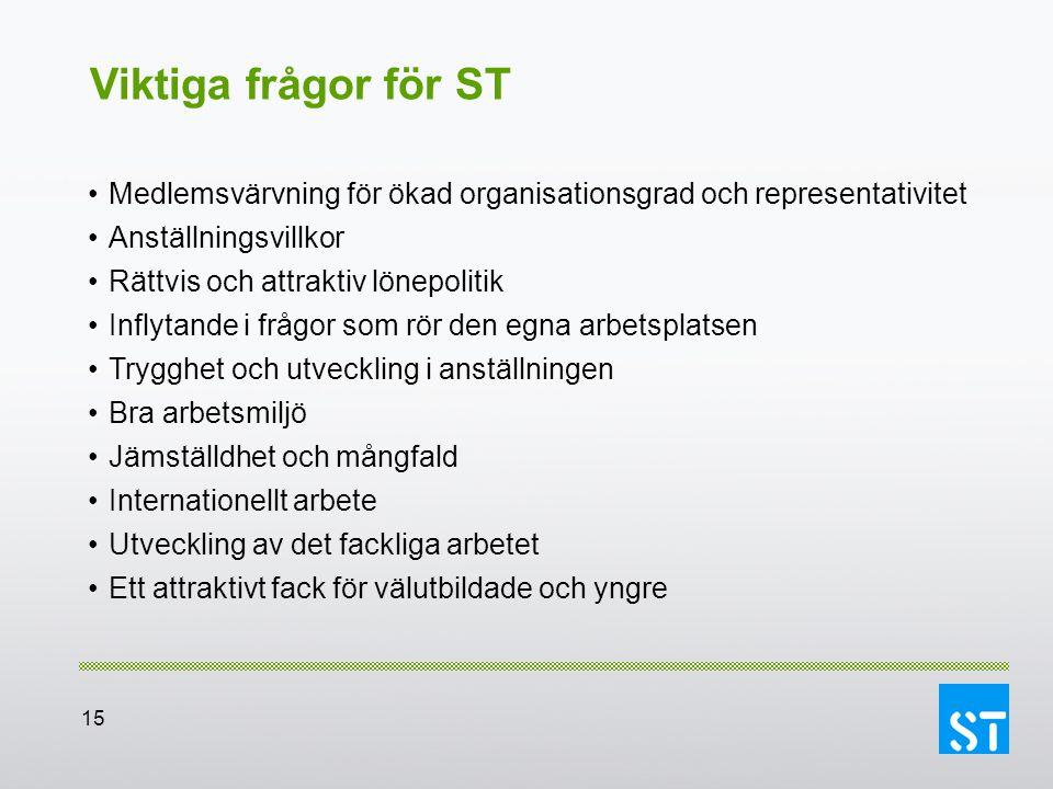 Viktiga frågor för ST Medlemsvärvning för ökad organisationsgrad och representativitet. Anställningsvillkor.