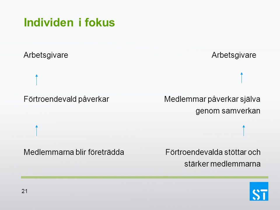 Individen i fokus Arbetsgivare Arbetsgivare Förtroendevald påverkar