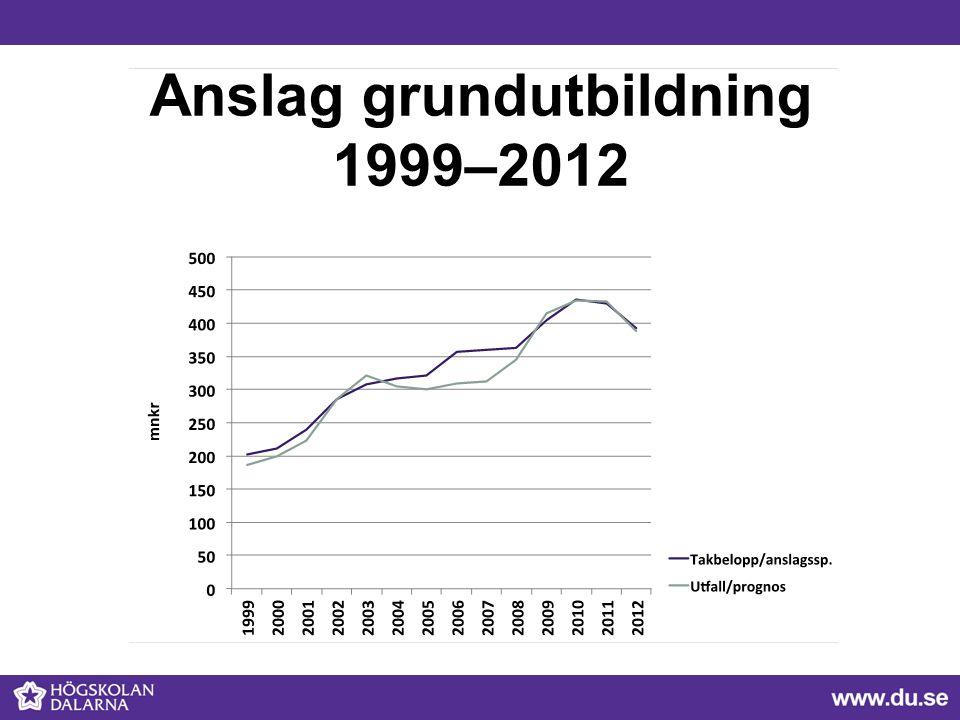 Anslag grundutbildning 1999–2012