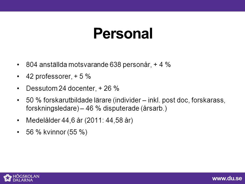 Personal 804 anställda motsvarande 638 personår, + 4 %