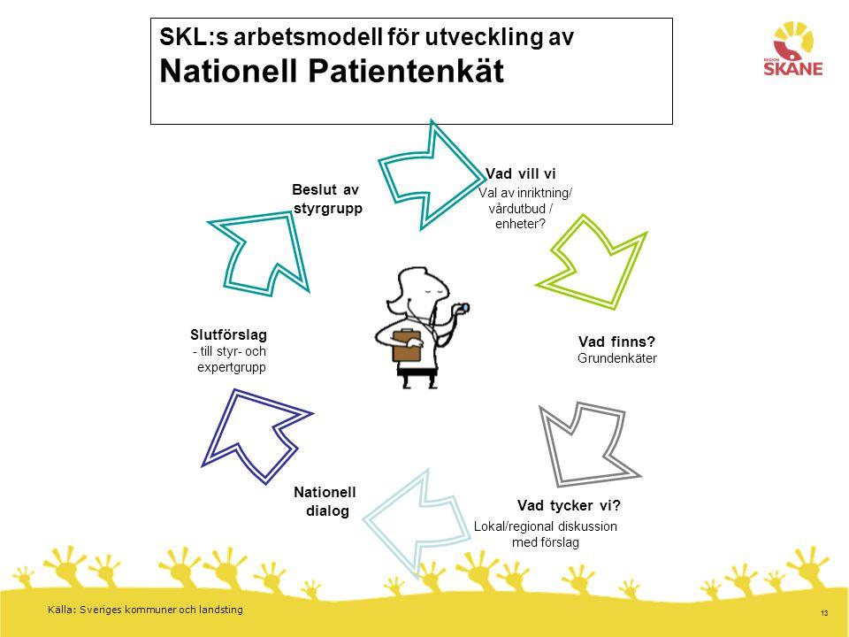 SKL:s arbetsmodell för utveckling av Nationell Patientenkät