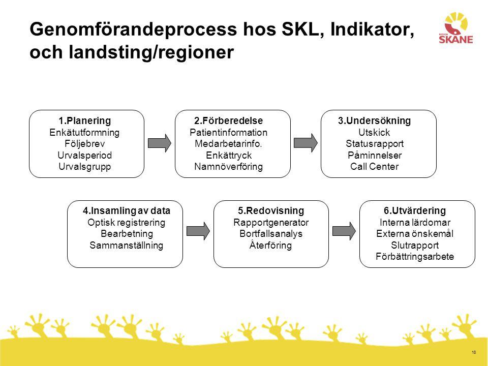 Genomförandeprocess hos SKL, Indikator, och landsting/regioner