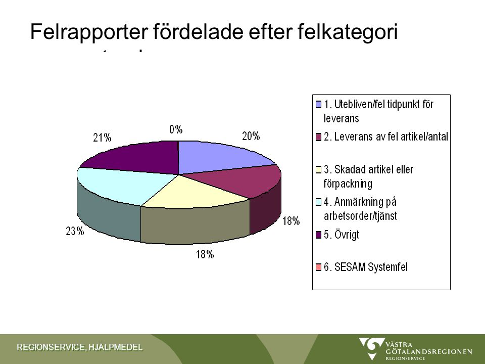 Felrapporter fördelade efter felkategori per september