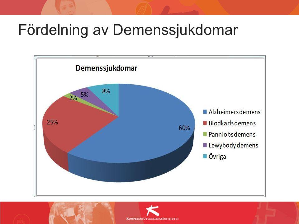 Fördelning av Demenssjukdomar