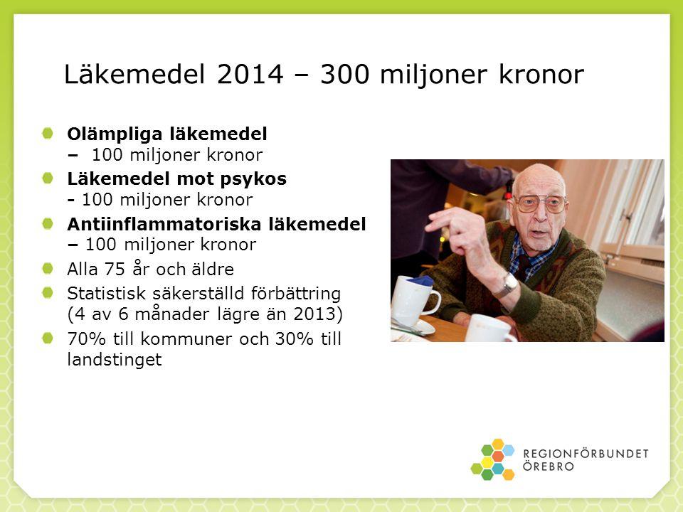 Läkemedel 2014 – 300 miljoner kronor