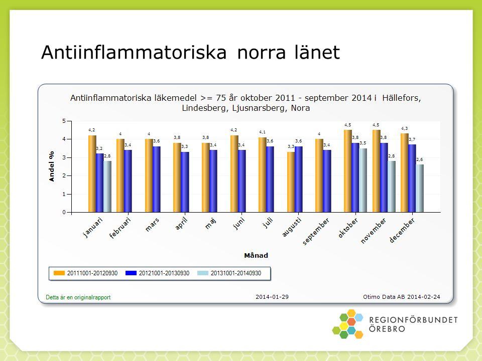 Antiinflammatoriska norra länet