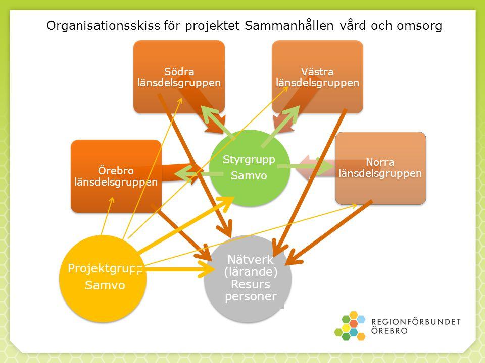 Organisationsskiss för projektet Sammanhållen vård och omsorg