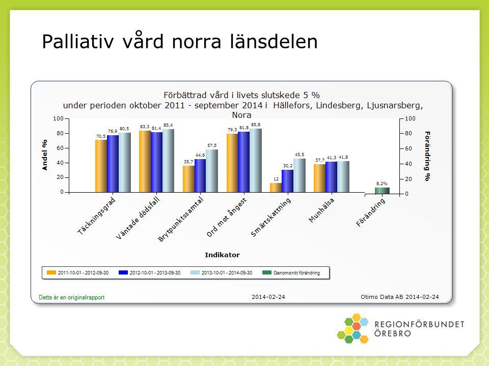 Palliativ vård norra länsdelen