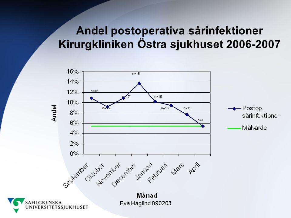 Andel postoperativa sårinfektioner Kirurgkliniken Östra sjukhuset 2006-2007