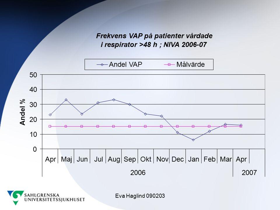Frekvens VAP på patienter vårdade i respirator >48 h ; NIVA 2006-07