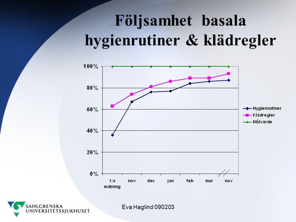 Följsamhet basala hygienrutiner & klädregler