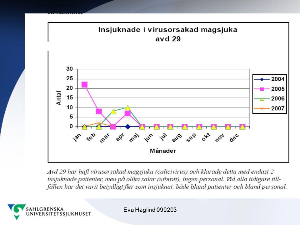 Eva Haglind 090203