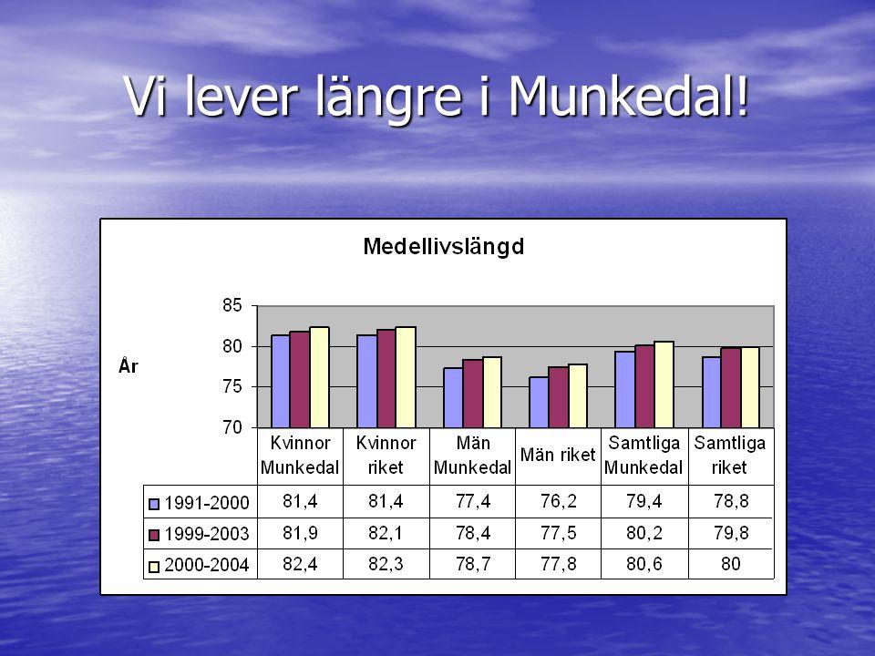 Vi lever längre i Munkedal!