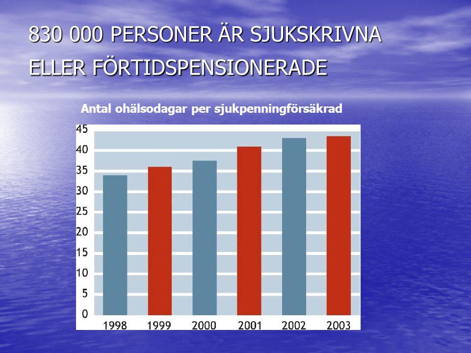 830 000 PERSONER ÄR SJUKSKRIVNA ELLER FÖRTIDSPENSIONERADE