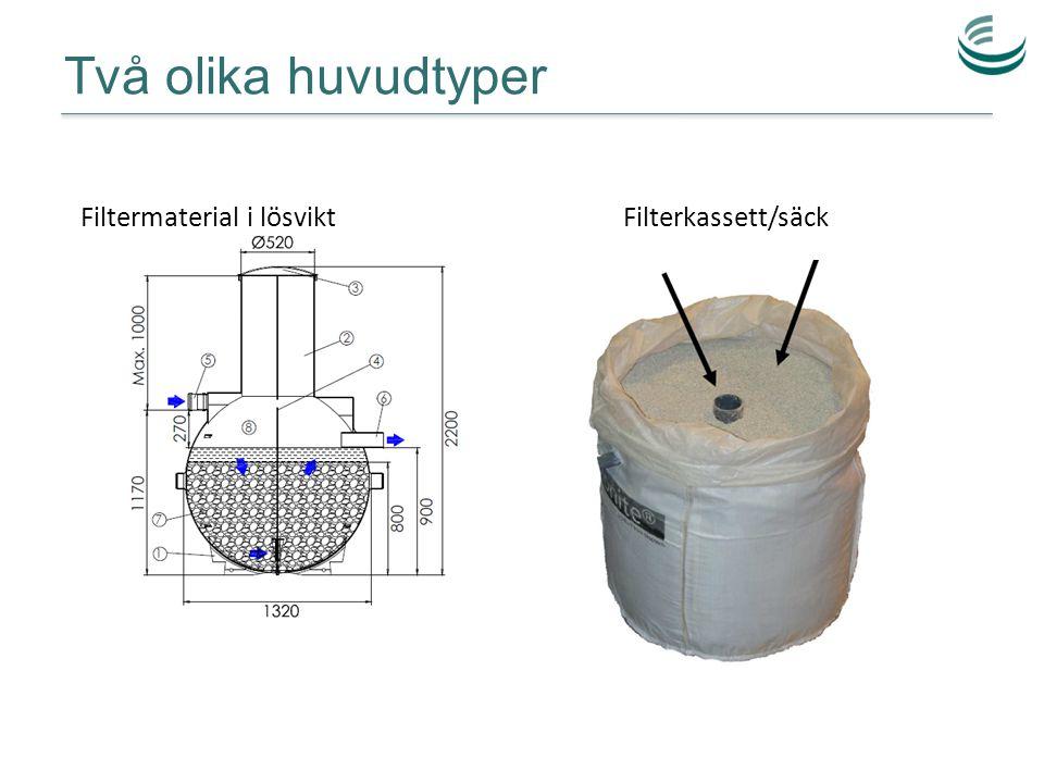 Två olika huvudtyper Filtermaterial i lösvikt Filterkassett/säck