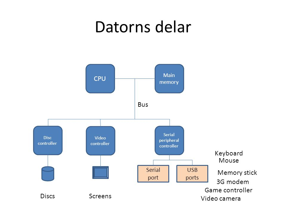 Serial peripheral controller